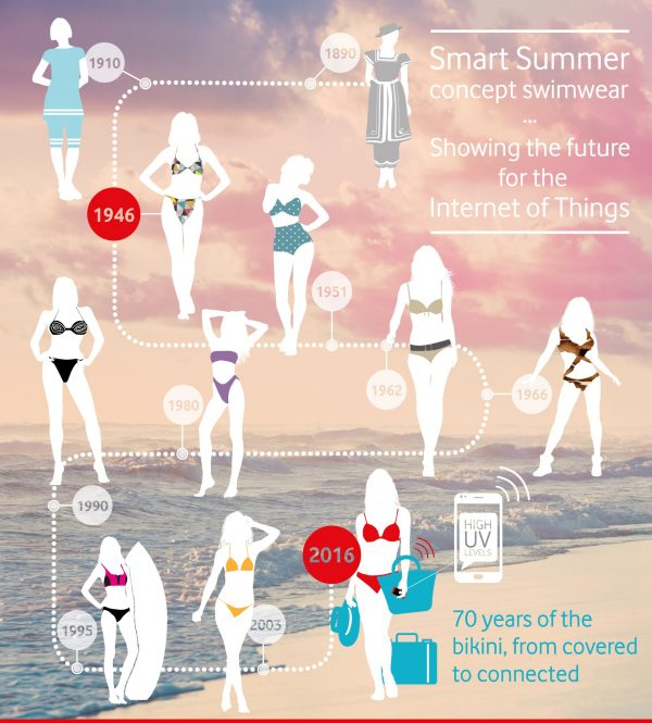 smart-summer---iot-concept-design-70-yrs-bikini_27968170474