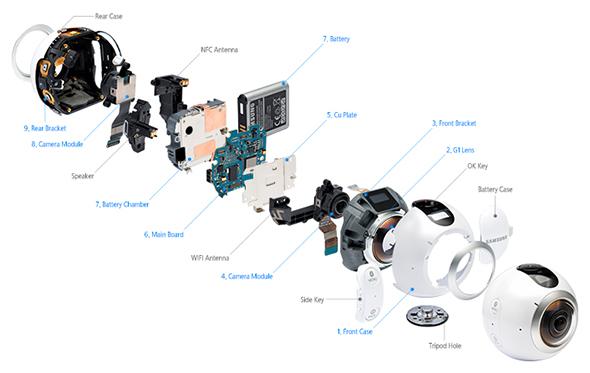 Gear 360 kibelezve